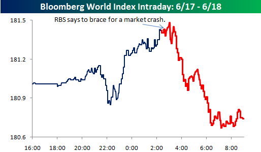 Vendite allo Scoperto Wall Street