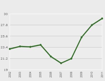 tasso Disoccupazione Giovani Italia