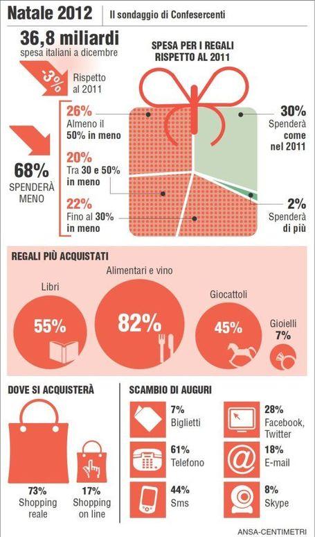 Infografica Ansa Centimetri