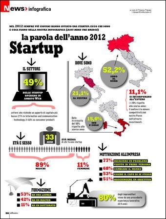 la startup nel 2012