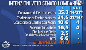 Ispo Sondaggio Senato LOmbardia