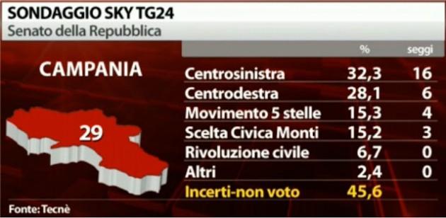 Sondaggi Senato Campania