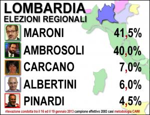 Sondaggio Elezioni Lombardia 2013