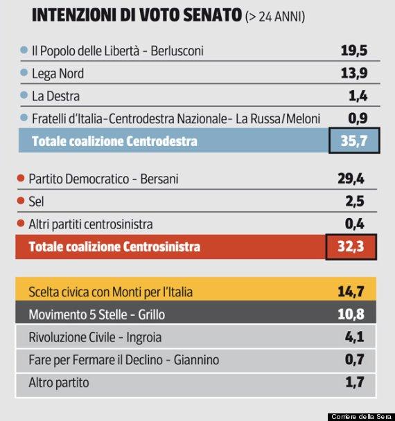 Sondaggio Ispo Senato Lombardia