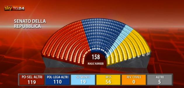 Elezioni politiche 2013 risultati definitivi del senato for Seggi senato