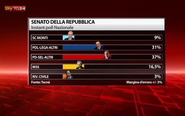 instant_poll_senato